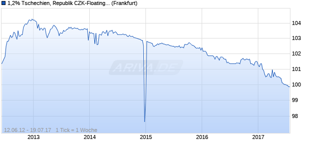 1,2% Tschechien, Republik CZK-Floating Rate Note . (WKN A1GZPE, ISIN CZ0001003438) Chart