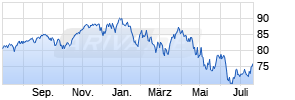 Vanguard S&P 500 UCITS ETF Chart
