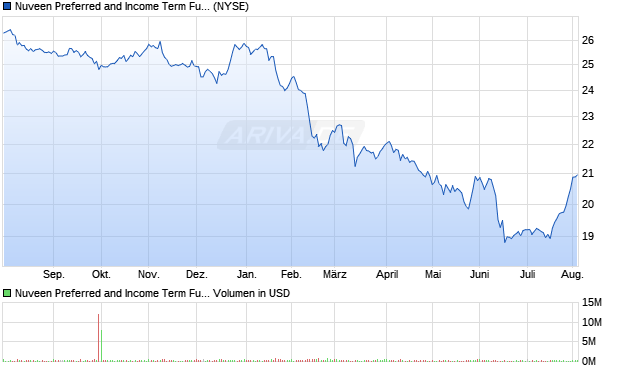 Nuveen Preferred and Income Term Fund Common . Aktie Chart