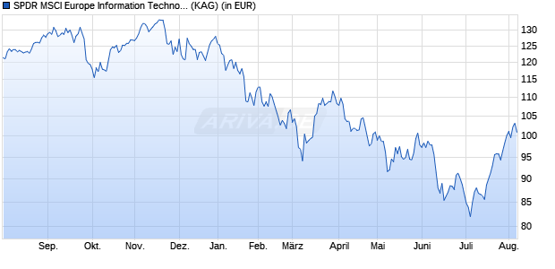 Performance des SPDR MSCI Europe Information Technology ETF (WKN A1191U, ISIN IE00BKWQ0K51)