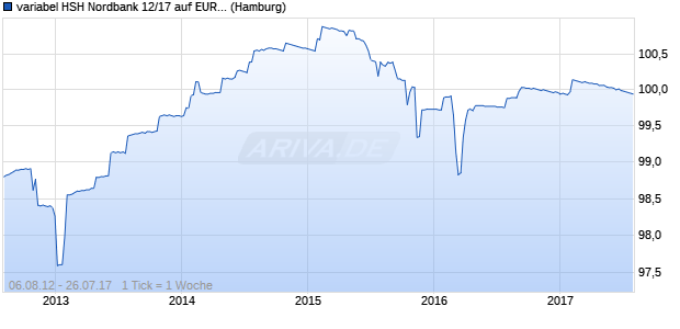 variabel HSH Nordbank 12/17 auf EURIBOR 6M (WKN HSH32T, ISIN DE000HSH32T0) Chart