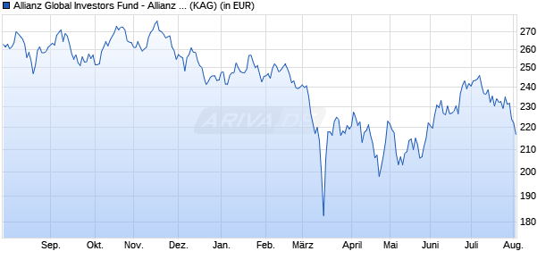 Performance des Allianz Global Investors Fund - Allianz China Equity WT (HKD) (WKN A1JYQ2, ISIN LU0786738343)