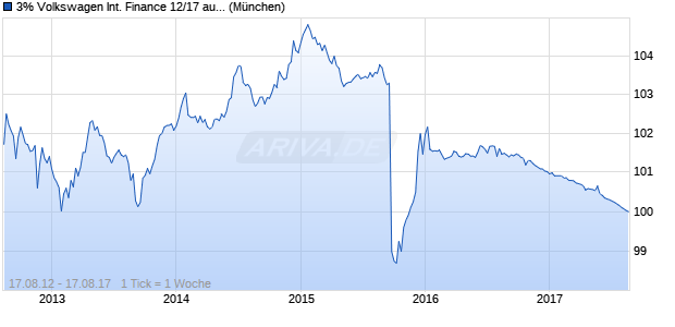 3% Volkswagen International Finance 12/17 auf Festz. (WKN A1G8MN, ISIN XS0818948928) Chart