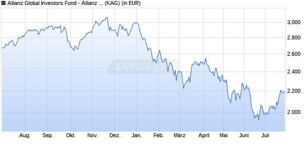 Performance des Allianz Global Investors Fund - Allianz Europe Equity Growth P2 (EUR) (WKN A1J2FZ, ISIN LU0811903136)