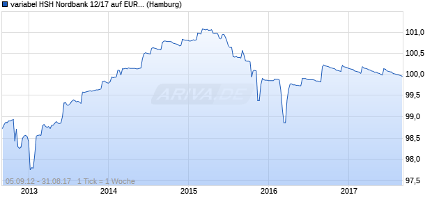 variabel HSH Nordbank 12/17 auf EURIBOR 3M (WKN HSH330, ISIN DE000HSH3305) Chart