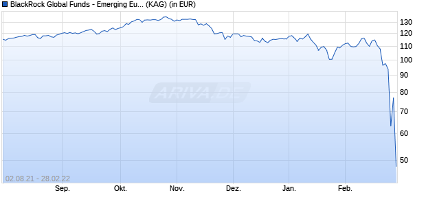 Performance des BlackRock Global Funds - Emerging Europe Fund D4 GBP (WKN A1J4HT, ISIN LU0827876664)