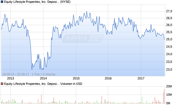 Equity Lifestyle Properties, Inc. Depositary Shares ea. Aktie Chart