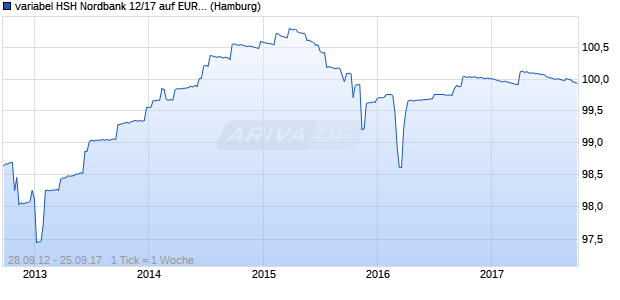 variabel HSH Nordbank 12/17 auf EURIBOR 6M (WKN HSH34M, ISIN DE000HSH34M1) Chart