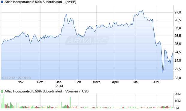 Aflac Incorporated 5.50% Subordinated Debentures d. Aktie Chart