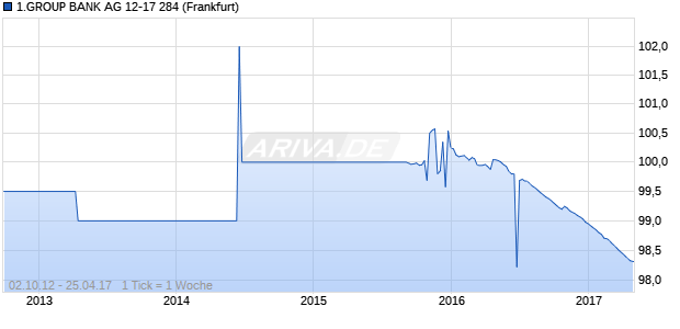 1.GROUP BANK AG 12-17 284 (WKN EB0ATX, ISIN AT000B007471) Chart
