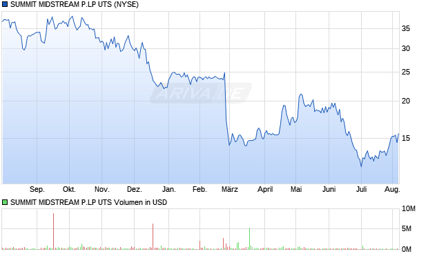 SUMMIT MIDSTREAM P.LP UTS Aktie Chart