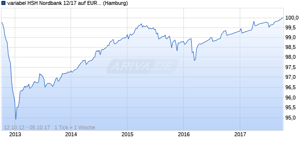 variabel HSH Nordbank 12/17 auf EURIBOR 3M (WKN HSH333, ISIN DE000HSH3339) Chart