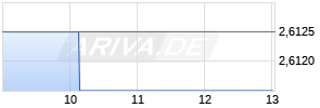 Telefonica Deutschland Holding Realtime-Chart