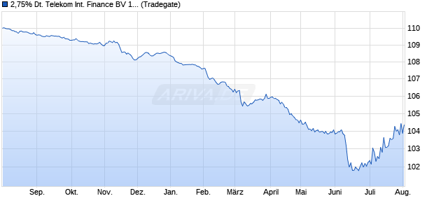 2,75% Deutsche Telekom International Finance BV 1. (WKN A1HBMW, ISIN XS0847580353) Chart