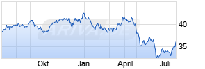 SPDR® Dow Jones Global Real Estate UCITS ETF Chart