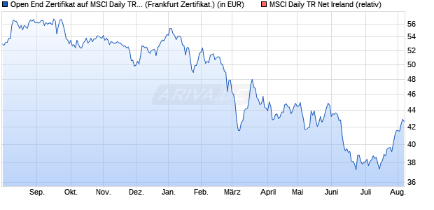 Open End Zertifikat auf MSCI Daily TR Net Ireland  [B. (WKN: AA6MP1) Chart