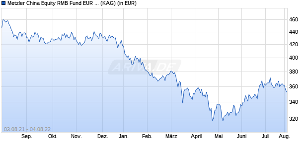 Performance des Metzler China Equity RMB Fund EUR Accumulated (WKN A1J4BX, ISIN IE00B79N9Y56)