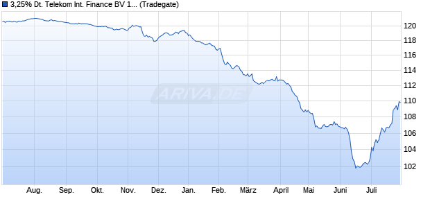 3,25% Deutsche Telekom International Finance BV 1. (WKN A1UDV4, ISIN XS0875797515) Chart