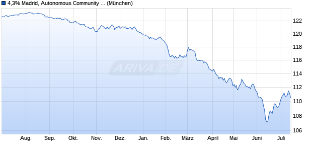 4,3% Madrid, Autonomous Community of, Spain 06/2. (WKN A0GYJR, ISIN ES0000101263) Chart