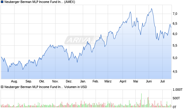 Neuberger Berman MLP Income Fund Inc. Aktie Chart