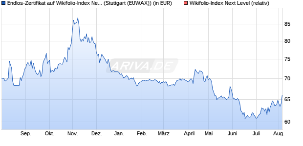 Endlos-Zertifikat auf Wikifolio-Index Next Level [Lang . (WKN: LS9AWB) Chart