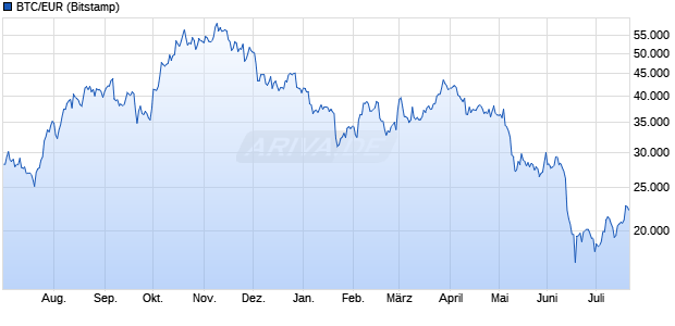 Bitcoin Kurs in Euro Chart