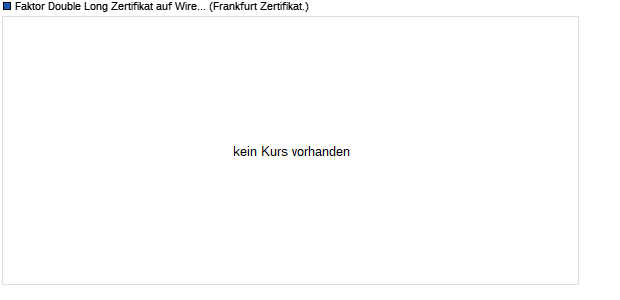 Faktor Double Long Zertifikat auf Wirecard [Commerz. (WKN: CZ6RPY) Chart