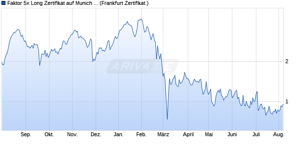 Faktor 5x Long Zertifikat auf Munich Re [Commerzban. (WKN: CZ6SP2) Chart