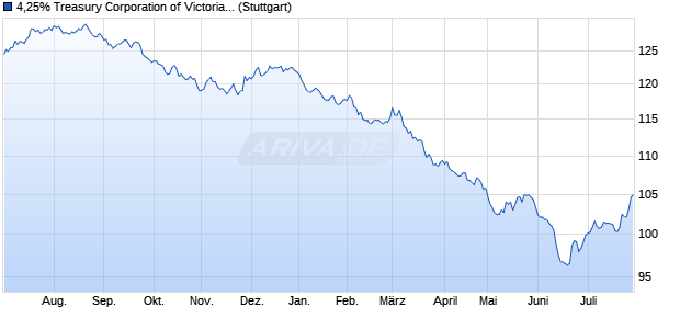 4,25% Treasury Corporation of Victoria 12/32 auf Fest. (WKN A1HLTH, ISIN AU3SG0001175) Chart