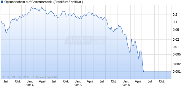 Optionsschein auf Commerzbank [Citigroup Global M. (WKN: CF2FZC) Chart