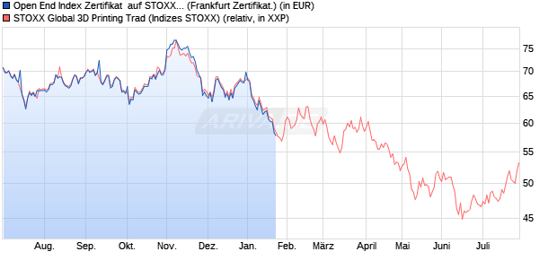 Open End Index Zertifikat  auf STOXX Global 3D Printi. (WKN: HY05NL) Chart