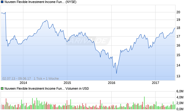 Nuveen Flexible Investment Income Fund Common S. Aktie Chart