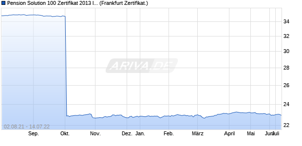 Pension Solution 100 Zertifikat 2013 III EUR-A auf Zur. (WKN: EFG3RV) Chart
