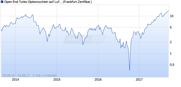Open End Turbo Optionsschein auf Lufthansa [UBS A. (WKN: UA8FPH) Chart