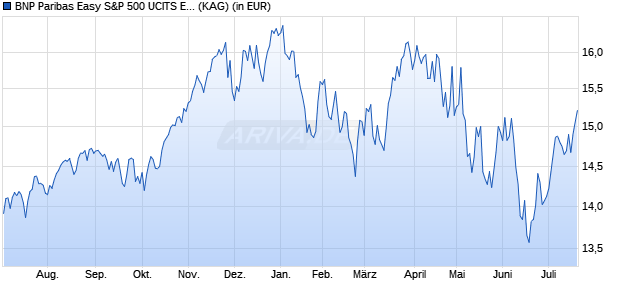 Performance des BNP Paribas Easy S&P 500 UCITS ETF (WKN A1W4DQ, ISIN FR0011550177)