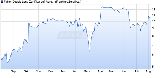 Faktor Double Long Zertifikat auf Aareal Bank [Comm. (WKN: CZ9PNF) Chart