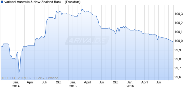 variabel Australia & New Zealand Banking Group Ltd . (WKN A1HRR2, ISIN XS0976558634) Chart