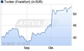 Twitter Aktienkurs -1 Jahr