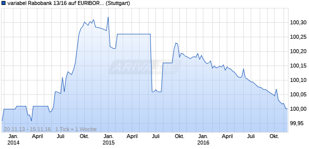variabel Rabobank 13/16 auf EURIBOR 3M (WKN A1HTLD, ISIN XS0994949567) Chart