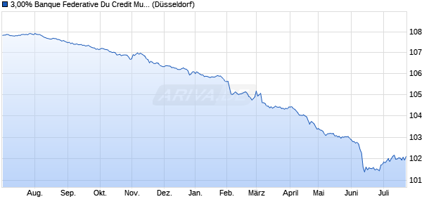 3,00% Banque Federative Du Credit Mutuel 13/23 auf . (WKN A1ZAES, ISIN XS0997775837) Chart