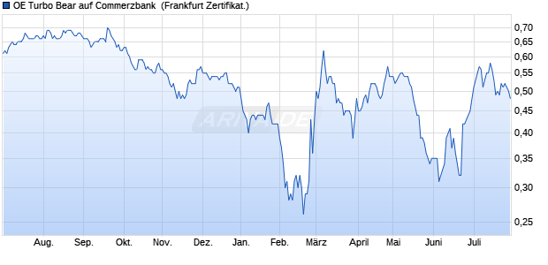 OE Turbo Bear auf Commerzbank [Citigroup Global M. (WKN: CF60A2) Chart