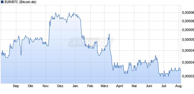 EUR/BTC (Euro / Bitcoin) Kryptowährung Chart