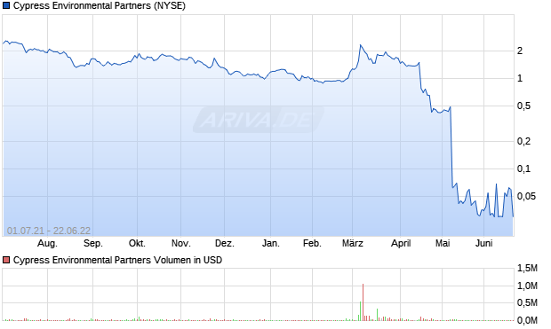 Cypress Energy Partners, L.P. Common Units repres. Aktie Chart