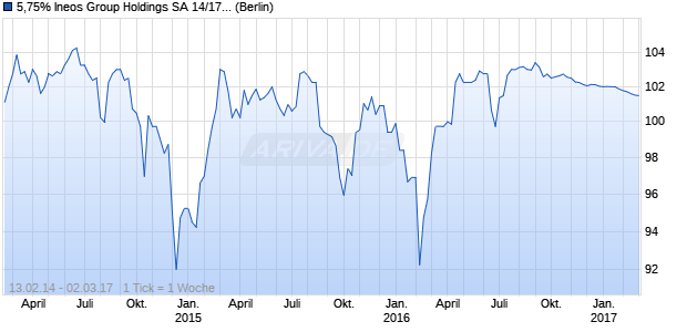 5,75% Ineos Group Holdings SA 14/17 auf Festzins (WKN A1ZDVG, ISIN XS0982710740) Chart