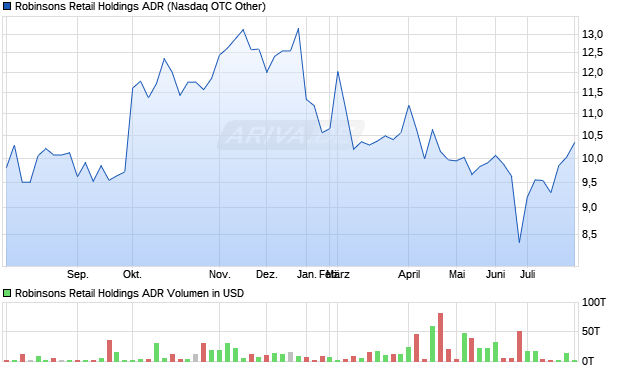 Robinsons Retail Holdings ADR Aktie Chart