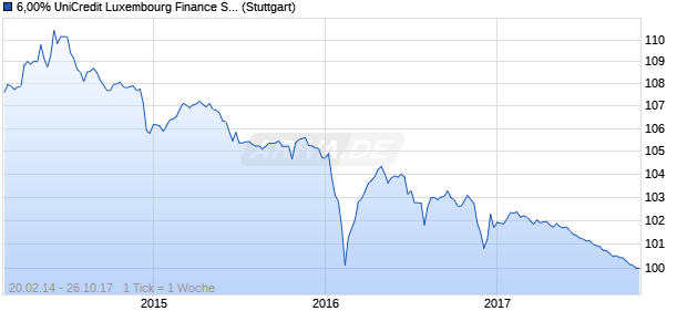 6,00% UniCredit Luxembourg Finance S.A. 07/17 auf . (WKN A0TLXV, ISIN US90466MAC38) Chart