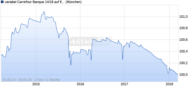 variabel Carrefour Banque 14/18 auf EURIBOR 3M (WKN A1ZE2E, ISIN XS1047514408) Chart