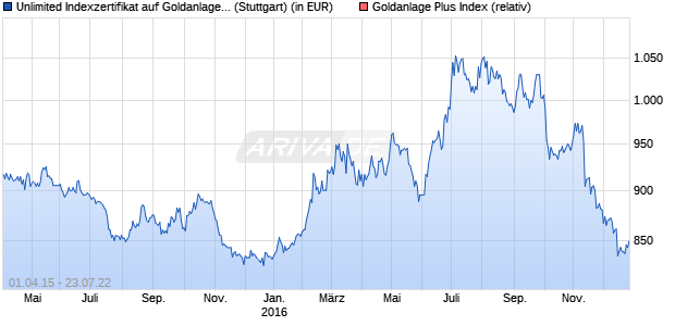 Unlimited Indexzertifikat auf Goldanlage Plus Index [C. (WKN: CZ35MG) Chart