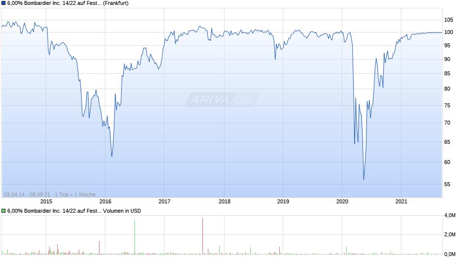 6,00% Bombardier Inc. 14/22 auf Festzins Chart