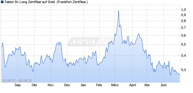 Faktor 8x Long Zertifikat auf Gold [Commerzbank AG] (WKN: CB8LY2) Chart